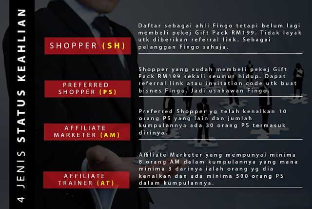 A) Ganjaran Shopper (SH dan PS)