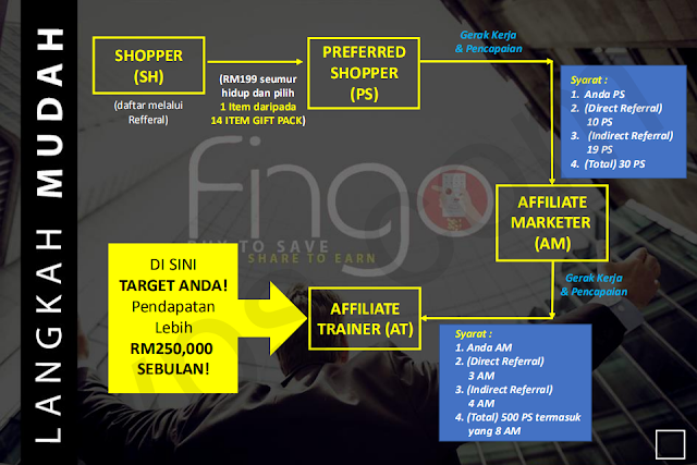 sistem Fingo Malaysia
